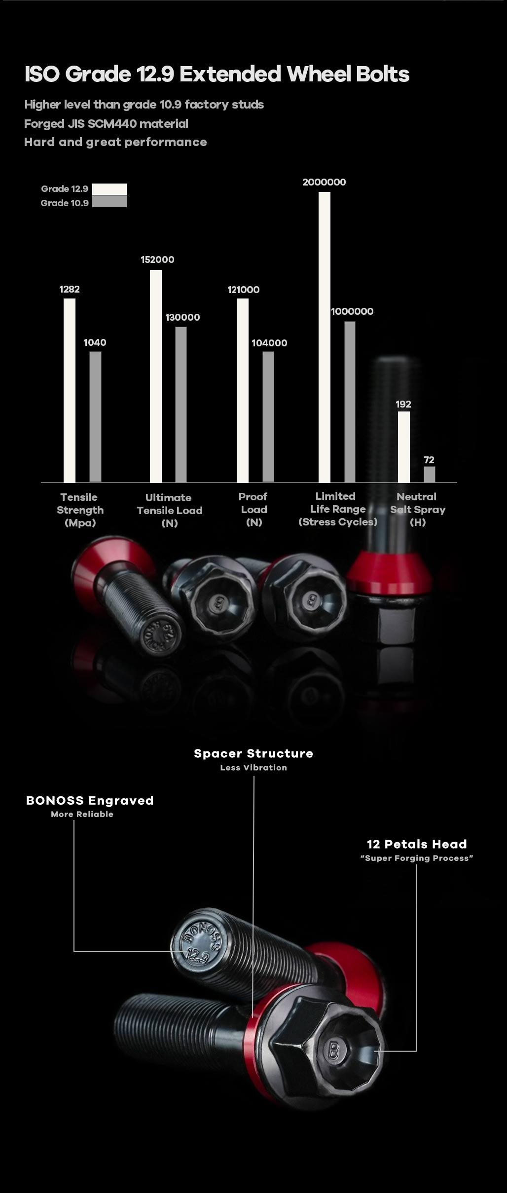 BONOSS-forged-lightweight-plus-4-Lugs-wheel-spacers-by-lulu-4